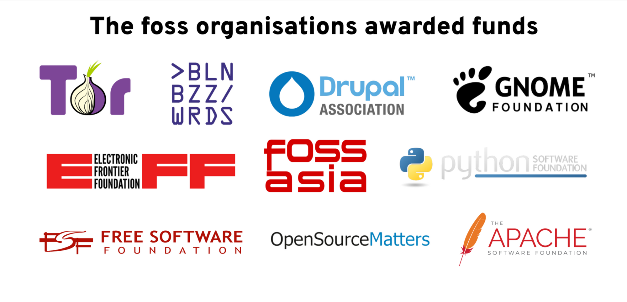 The 10 open source organizations we were able to UPLIFT!